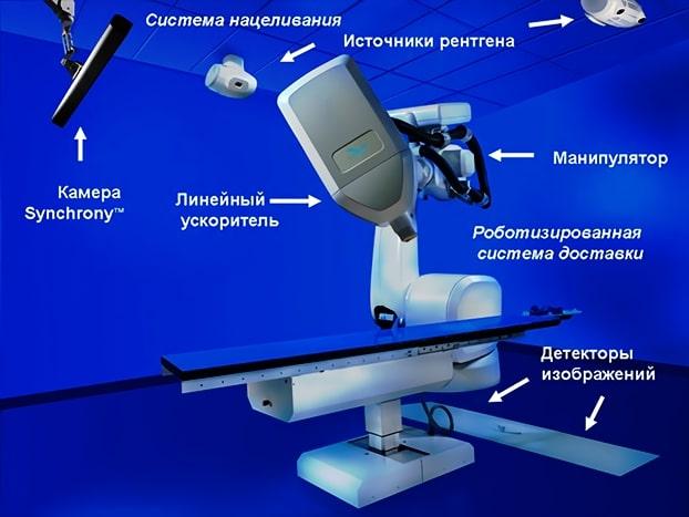 Кибер-нож с камерой Synchroni
